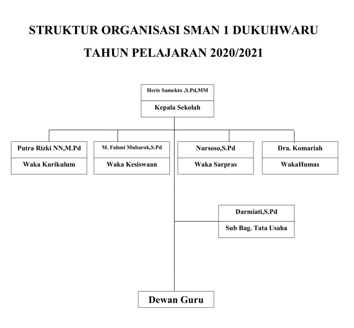 Struktur Sekolah